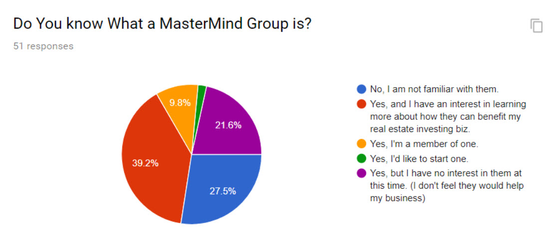 Real Estate Investor Mastermind Group Survey Results